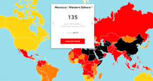 Morocco index